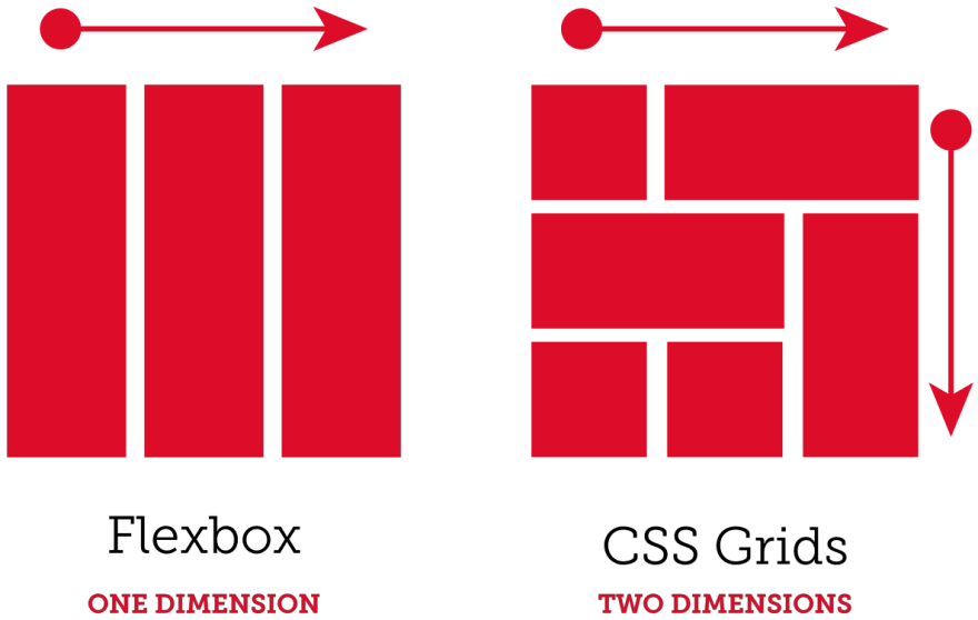 CSS Grid vs Flexbox vs Bootstrap. When it comes to layout using ...